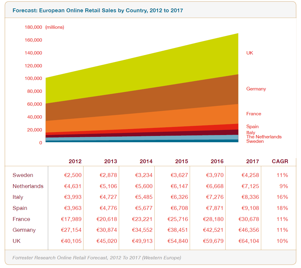 European Online Retail Sales by Country, 2012 to 2017