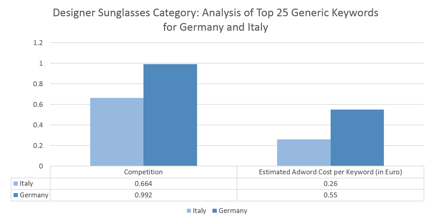 Designer Sunglasses Category in Italy - Keywords Analysis