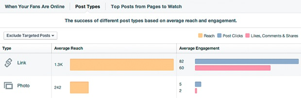 Facebook Insights are useful for a content strategy audit