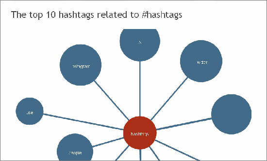 5 Free and Awesome Tools To Use #Hashtags Wisely