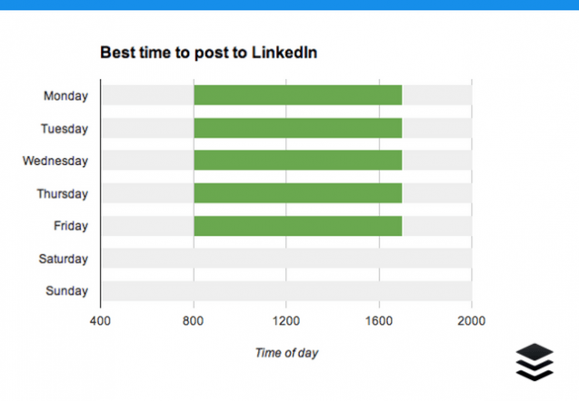 7 Essential LinkedIn Marketing Stats: When to Post, What to Post and How to Improve