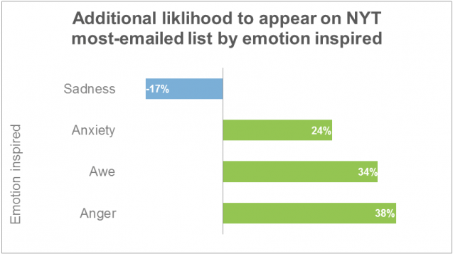 The Science of Emotion in Marketing: How Our Brains Decide What to Share and Whom to Trust