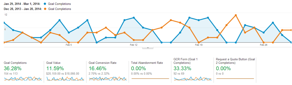 Conversion Rate Optimization for Lead Generation Websites