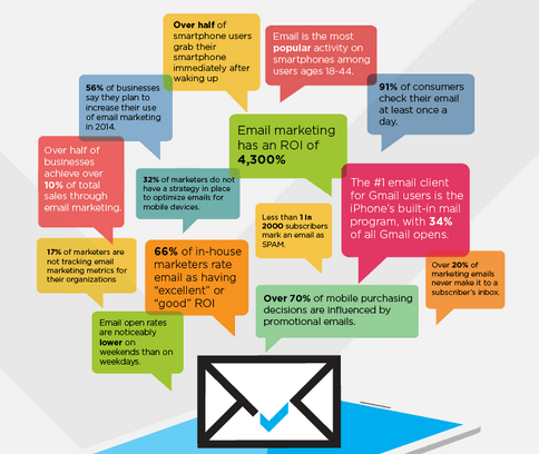 email marketing statistics - jason corrigan