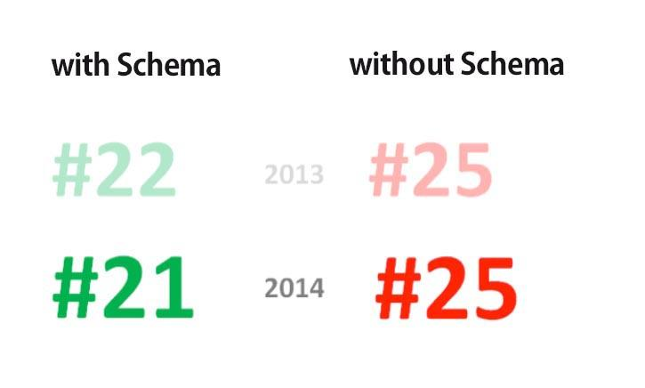 STUDY – Webmasters and Online Marketers are Missing Out on the Power of Schema.org