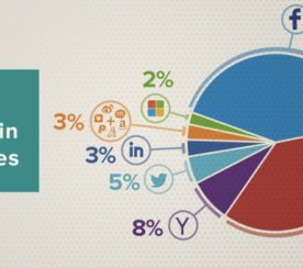 Google's Social Login Popularity Increases In Q1 2014, According To New Study