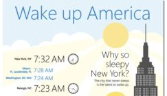 Bing Releases Study On When US Cities Wake Up, Based On Search Data