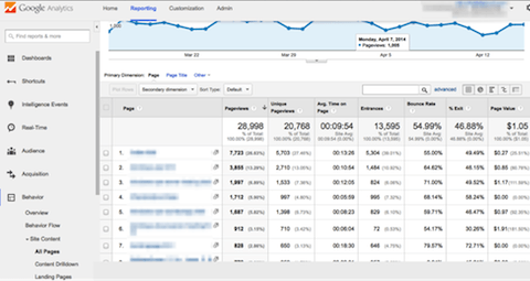 How to Conduct a Content Audit on Your Site