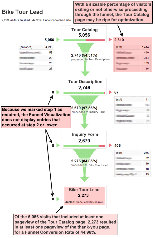 GA lead tunnel conversion rate