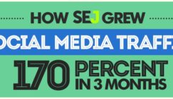 How We Grew Social Media Traffic by 170% in 3 Months