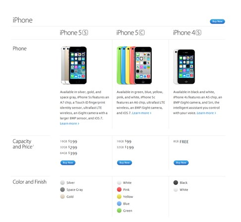 Apple iPhone Model Comparison Visualization