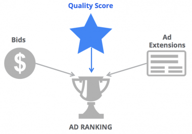 Ad Rank = function(QS, max CPC, ad extensions)