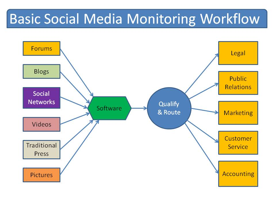 10 Unique Insights to Look For in Your Social Media Monitoring
