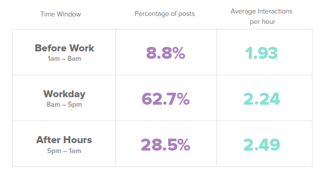 5 Data-Driven Ways to Get Your Facebook Post Seen by Your Audience