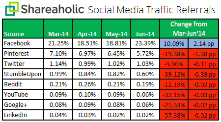 In Q2, Facebook Drove 23.39% of Overall Visits to Sites [REPORT]
