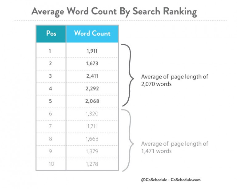 word counts and search ranking