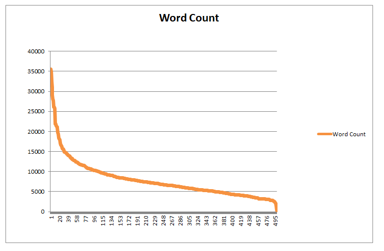 word count in content