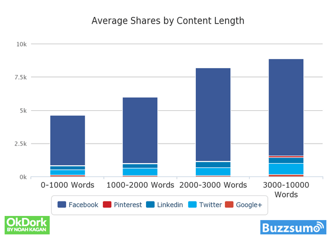average shares by content
