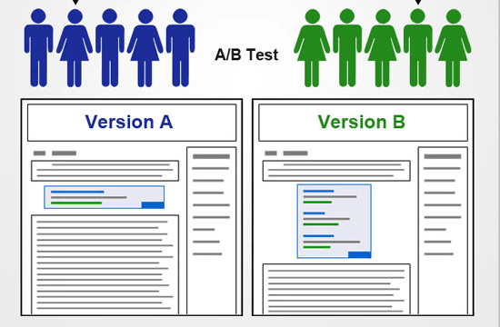 A/B Testing: Head to Head Competition between Landing Pages
