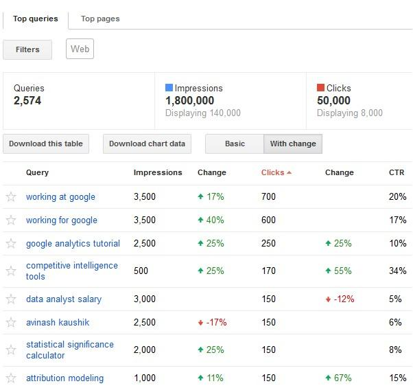 Avinash Analytics Blogpost Screenshot