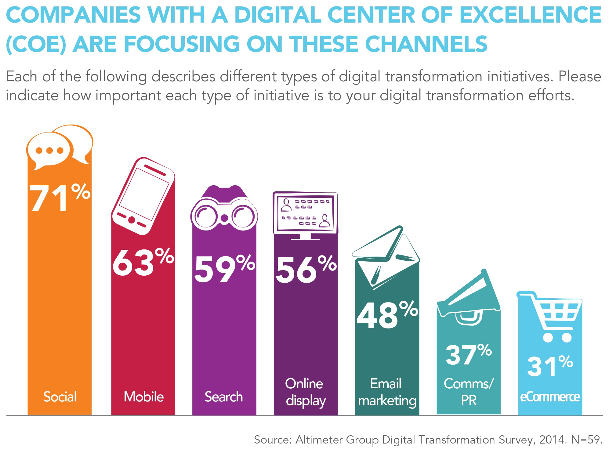 88% of Biz Are Undergoing 'Digital Transformation,' Study Says
