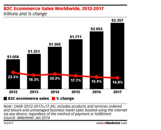 B2B E-commerce Sales Worldwide, 2012-2017