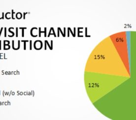 Study Shows Organic Search Responsible for 64% of Web Traffic