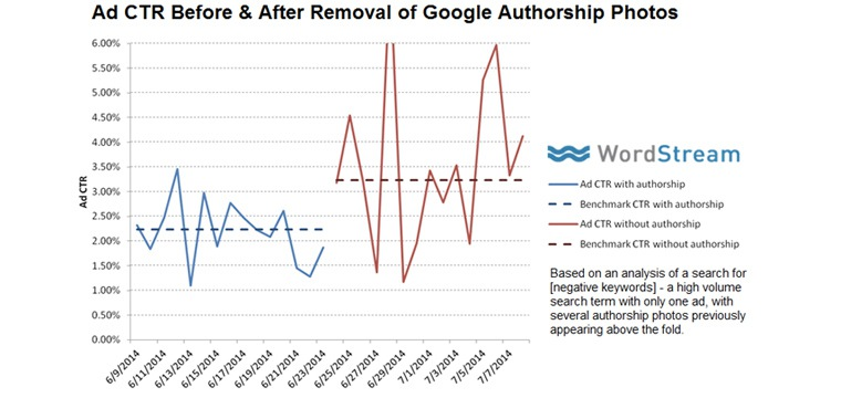 Google Ad CTR Goes Up After Removal Of Authorship Photos