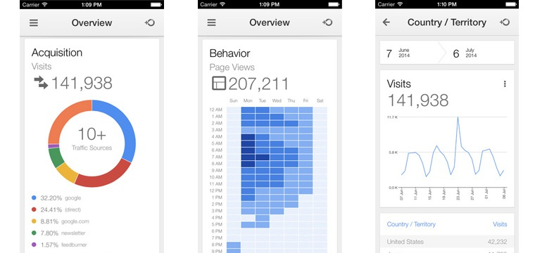 Official Google Analytics App Released For iPhone