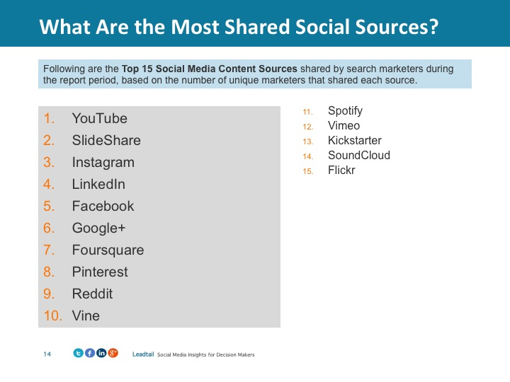 most-shared-social-sources