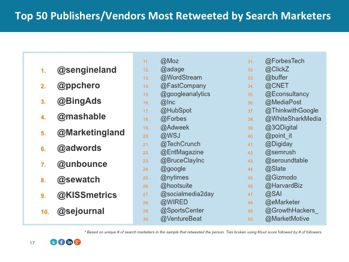most-tweeted-publishers
