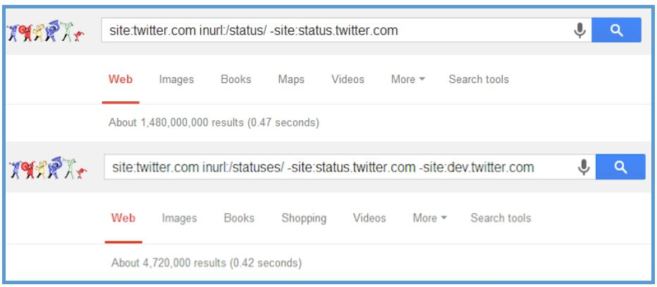 How Does Google Index Tweets? A Study by Eric Enge of Stone Temple Consulting | Search Engine Journal