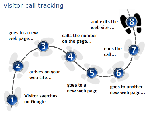visitor call tracking