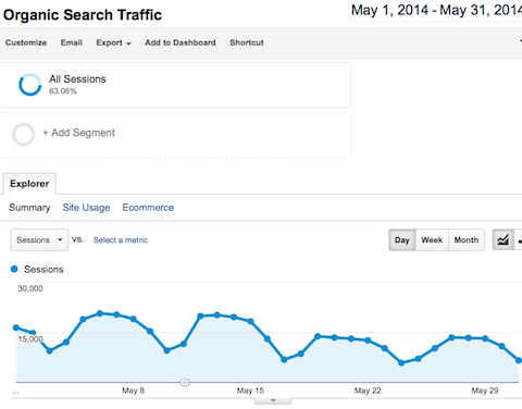 7 Content Marketing Lessons Learned from Losing 225,418 Visitors a Month