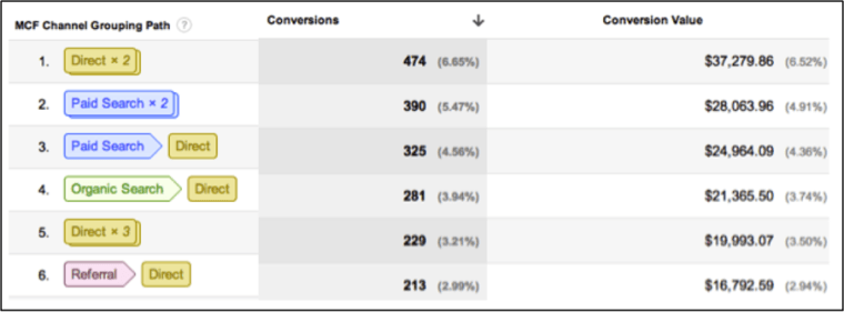 Image of multi-channel funnels report in Google Analytics