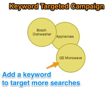 Keyword Targeting in AdWords