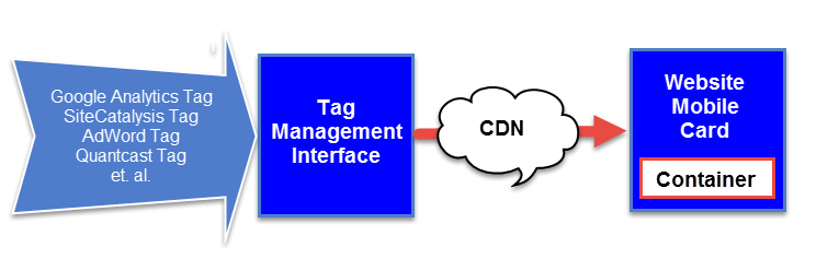 Tag management and data layer process Photo / Created by Chase McMichael