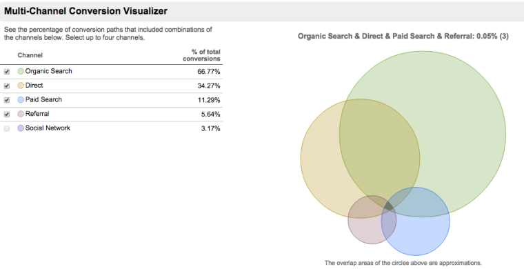 Multi Channel Funnels Analytics-