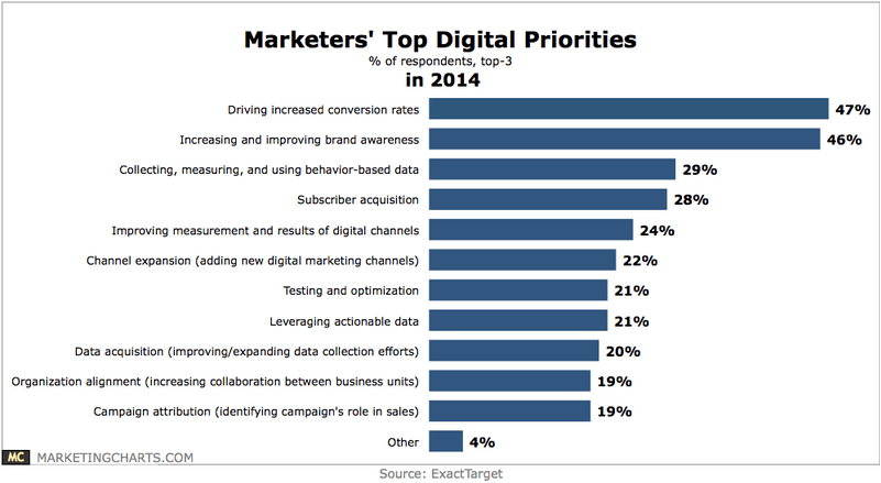 digital-marketers-priorities-2014