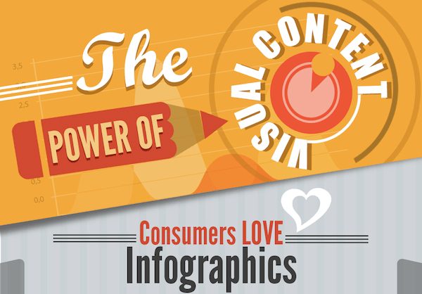 Why Visual Content Marketing Delivers Results [Infographic]