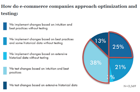 How do eCommerce companies approach testing anf optimization