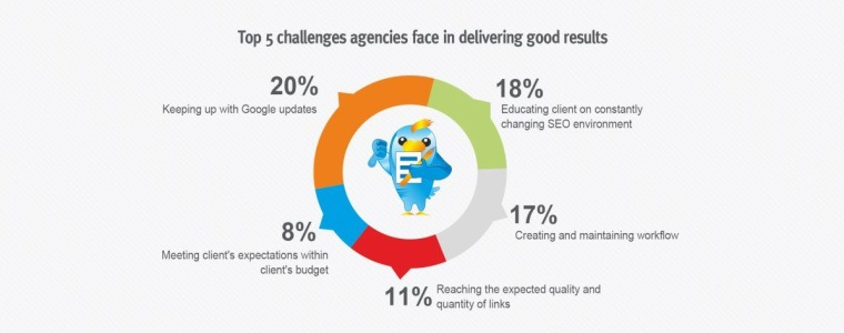 Challenges of agencies