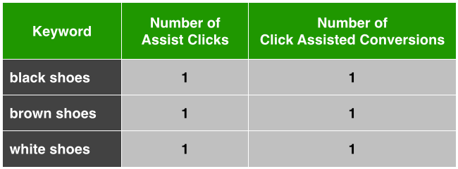 Click Assisted Conversions Example 1