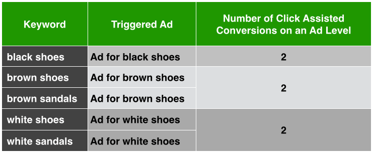 Click Assisted Conversions Example 3 Ad Level