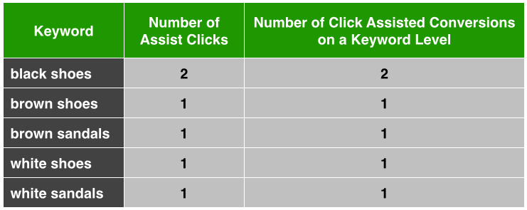 Click Assisted Conversions Example 3 Keyword Level