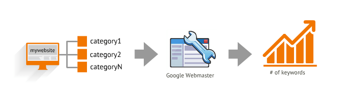 Increase Search Query
