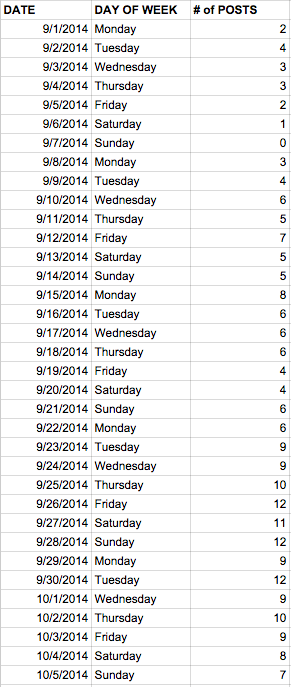 September Posting Frequency