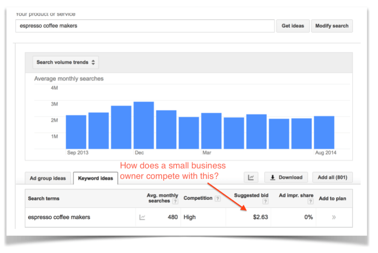 Screenshot of AdWords Keyword Planner
