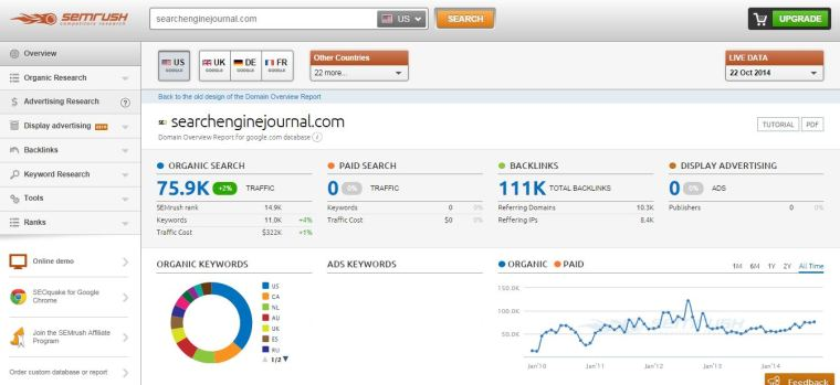 Search Engine Journal's SEMrush results | 14 of The Best Paid Search and SEO Tools