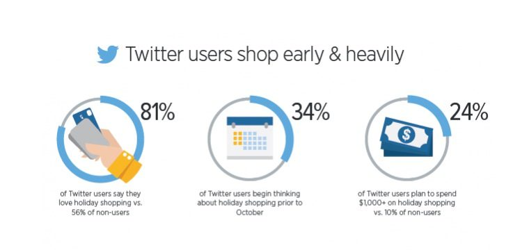 Twitter Gives Advice On How To Drive Sales In The 2014 Holiday Season